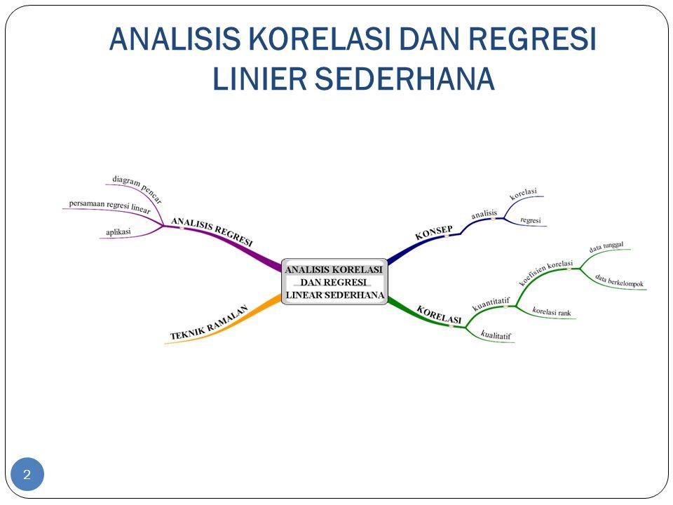 ANALISIS KORELASI DAN REGRESI Koefisien Regresi Analisis untuk mengukur besarnya pengaruh X terhadap Y Koefisien Korelasi Analisis untuk mengukur kuat tidaknya hubungan X dan Y 3