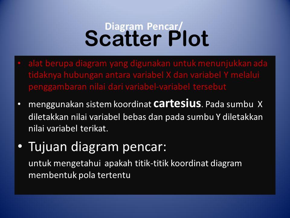 Scatter Plot Diagram Pencar/ alat berupa diagram yang digunakan untuk menunjukkan ada tidaknya hubungan antara variabel X dan variabel Y melalui penggambaran nilai dari variabel-variabel tersebut menggunakan sistem koordinat cartesius.