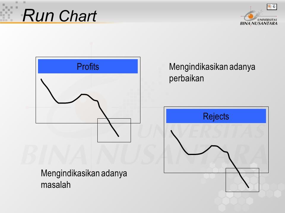 Run Chart Menunjukkan secara graphis adanya keragaman dari waktu ke waktu Memberikan pemahaman mengenai keragaman sepanjang waktu Memperlihatkan pola dan pergeseran suatu karakteristik yang di plot Tetapi pola dan pergeseran tersebut bukan merupakan suatu bukti statistik bahwa sesuatu telah terjadi, melainkan semata-mata merupakan keragaman acak.