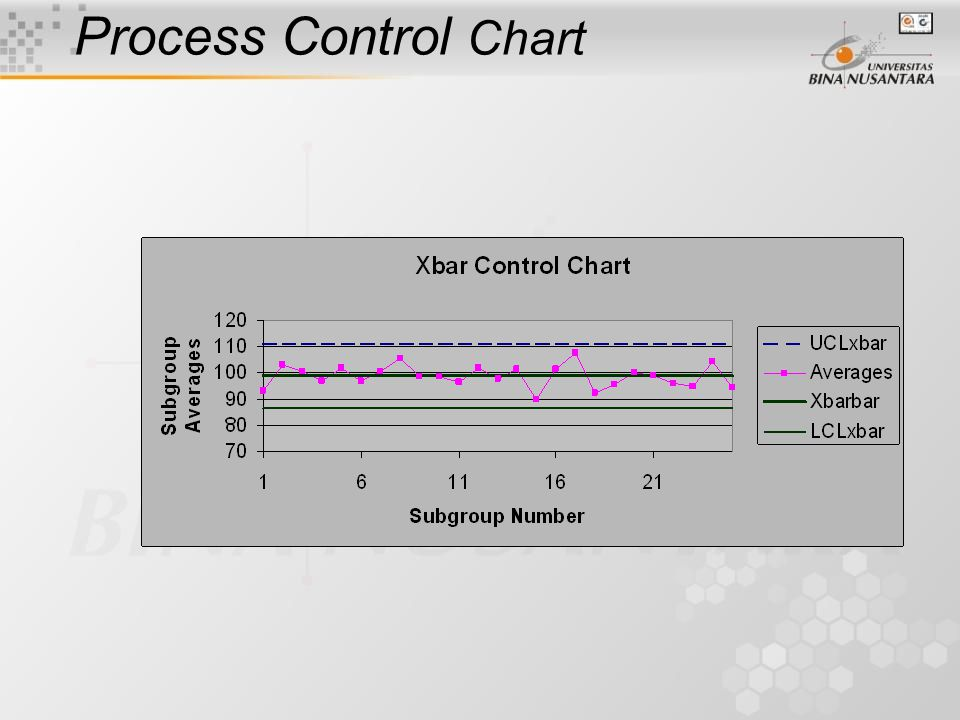 Bagan Kendali Proses (Process Control Chart) Dikembangkan pertama kali oleh Shewhart Menyediakan suatu deteksi dini terhadap ketaknormalan proses Membedakan suatu kondisi pengecualian dari kondisi rutin Memperlihatkan keragaman tak normal vs.