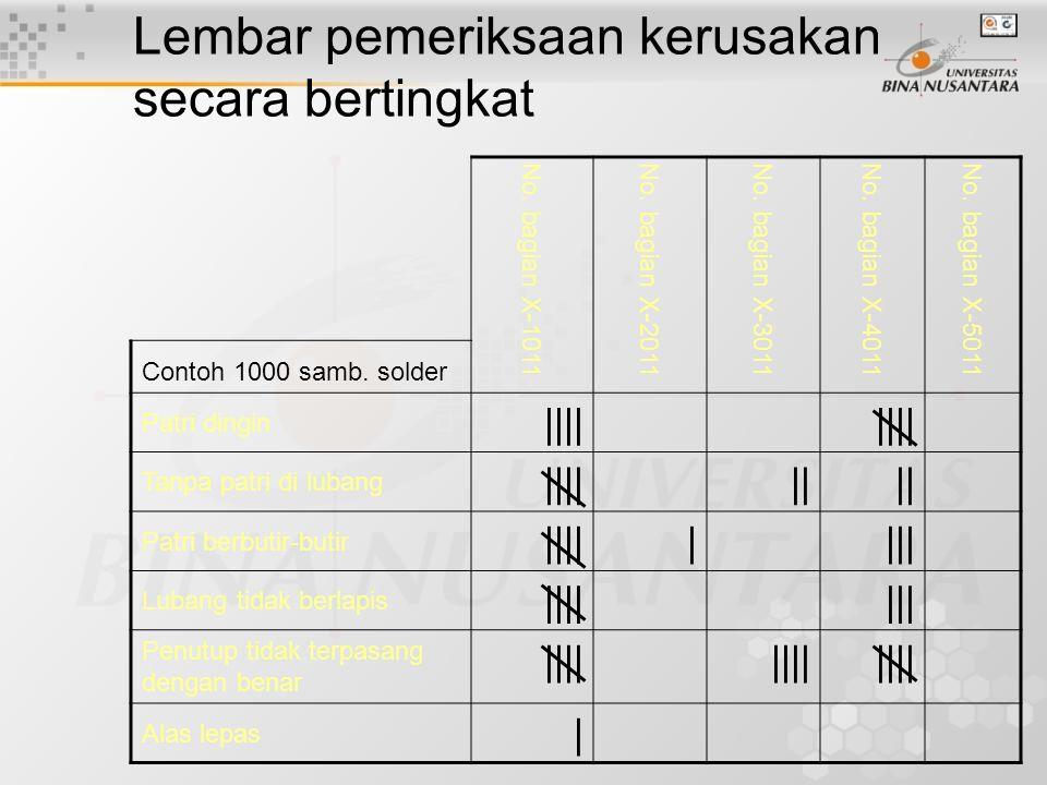 Lembar Periksa untuk Data Diameter DiameterTurusFrekuensi 997|||3 998||||4 999||||5 1000 |||| ||7 1001 |||| |6 1002|||3 1003||2