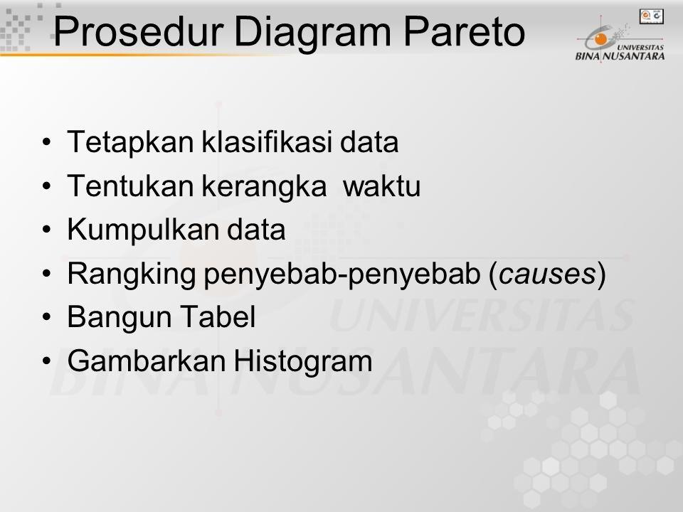 """Diagram Pareto Dikembangkan pertama kali oleh Juran Banyak digunakan dalam manajemen kualitas Memisahkan """"bagian penting yang sedikit (vital few)"""" dar"""