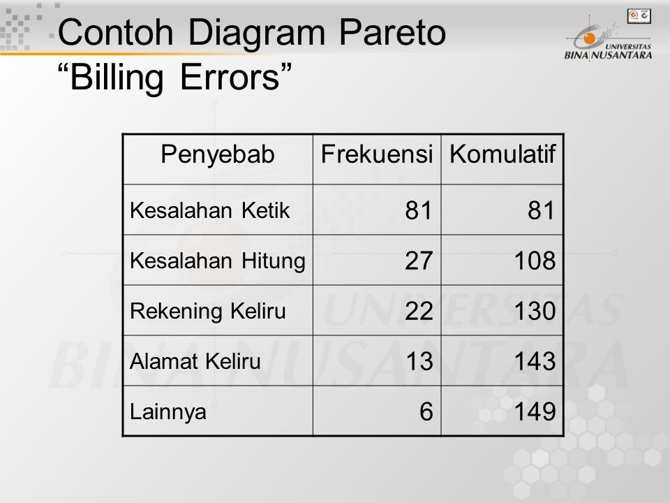 Prosedur Diagram Pareto Tetapkan klasifikasi data Tentukan kerangka waktu Kumpulkan data Rangking penyebab-penyebab (causes) Bangun Tabel Gambarkan Histogram