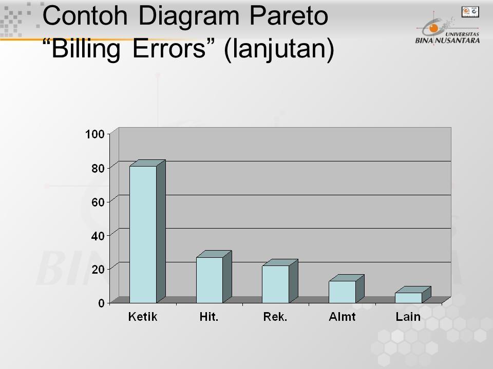 Contoh Diagram Pareto Billing Errors PenyebabFrekuensiKomulatif Kesalahan Ketik 81 Kesalahan Hitung 27108 Rekening Keliru 22130 Alamat Keliru 13143 Lainnya 6149