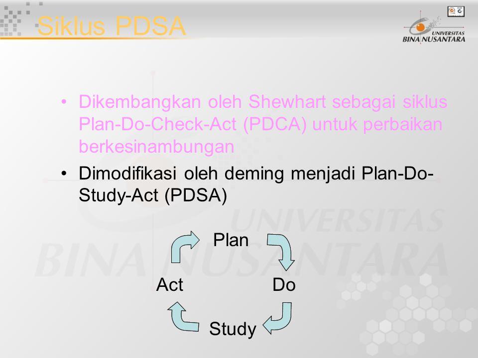 Siklus PDSA Dikembangkan oleh Shewhart sebagai siklus Plan-Do-Check-Act (PDCA) untuk perbaikan berkesinambungan Dimodifikasi oleh deming menjadi Plan-Do- Study-Act (PDSA) Plan Act Do Study