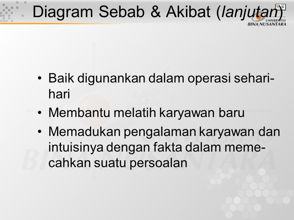 Diagram Sebab & Akibat Dikembangkan pertama kali oleh Kaoru Ishikawa th.