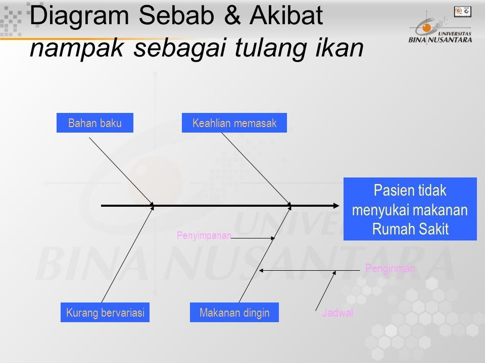 Diagram Sebab & Akibat (lanjutan) Baik digunankan dalam operasi sehari- hari Membantu melatih karyawan baru Memadukan pengalaman karyawan dan intuisinya dengan fakta dalam meme- cahkan suatu persoalan