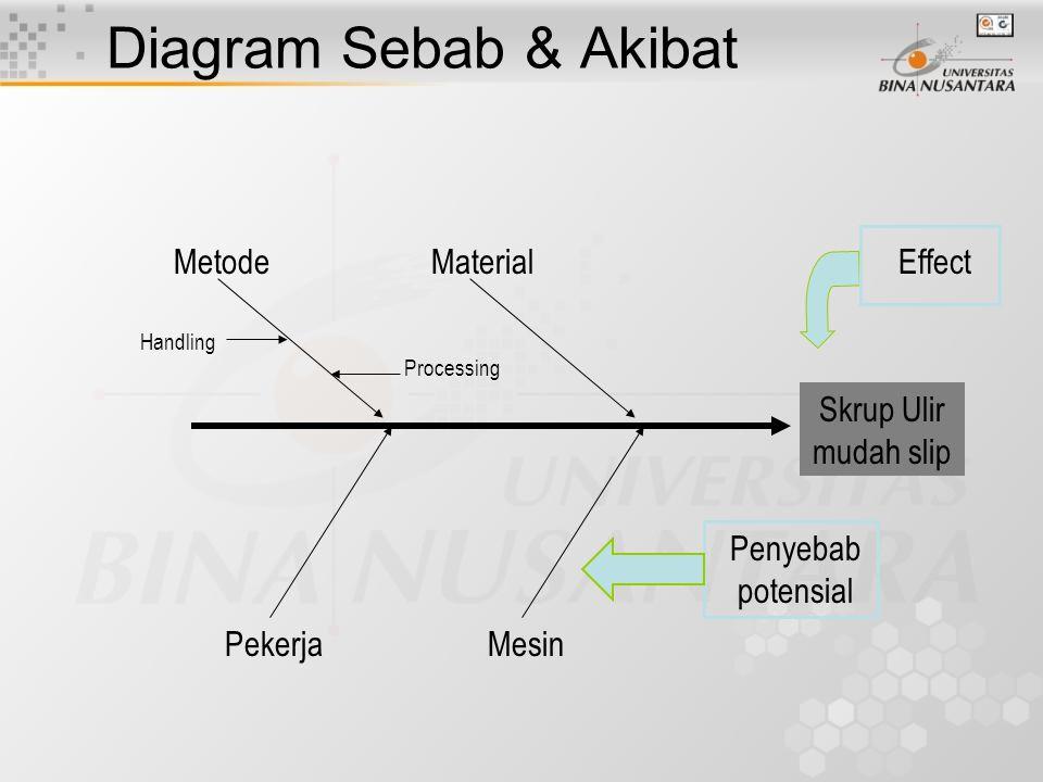 Diagram Sebab & Akibat nampak sebagai tulang ikan Pasien tidak menyukai makanan Rumah Sakit Makanan dingin Pengiriman Jadwal Penyimpanan Keahlian memasakBahan baku Kurang bervariasi