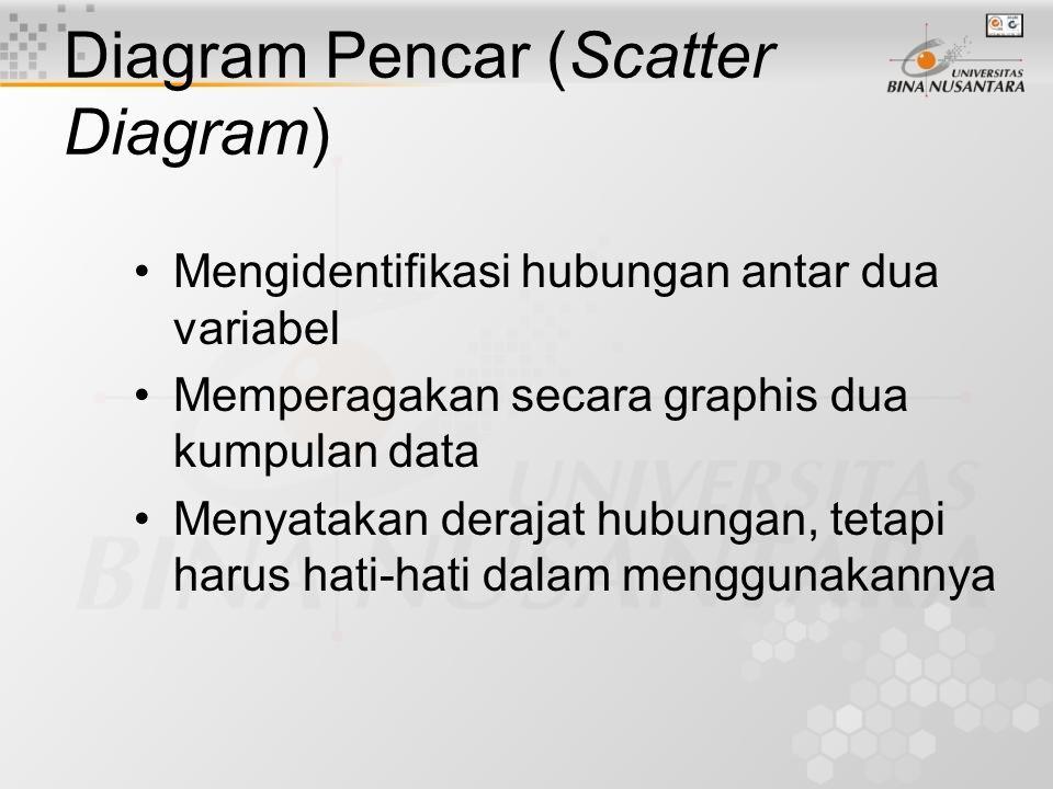 Pemaduan Diagram Sebab & Akibat dan Pareto Diagram Pareto membantu dalam menentukan akibat yang menjadi fokus Diagram Sebab & Akibat memperagakan semu