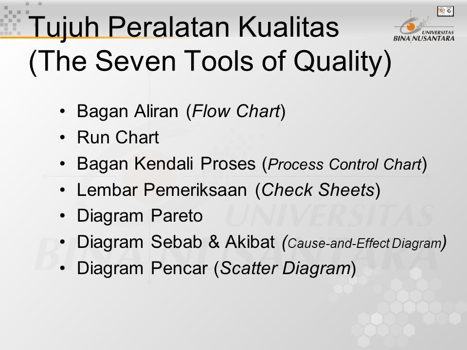 Tujuh Peralatan Kualitas (The Seven Tools of Quality) Bagan Aliran (Flow Chart) Run Chart Bagan Kendali Proses ( Process Control Chart ) Lembar Pemeriksaan (Check Sheets) Diagram Pareto Diagram Sebab & Akibat ( Cause-and-Effect Diagram ) Diagram Pencar (Scatter Diagram)