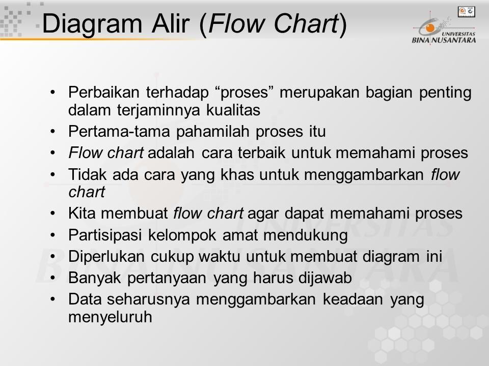 Penggunaan suatu Jenis Bagan Kendali Untuk mengendalikan proporsi cacat (p-chart) Untuk mengendalikan jumlah cacat (np-chart) Untuk mengendalikan banyaknya cacat (c-chart) Untuk mengendalikan banyaknya cacat per unit (u-chart) Untuk mengendalikan suatu ukuran (X dan R atau S chart) Untuk data pengukuran yang bersifat short run (Delta) akan dibahas lebih lanjut kemudian