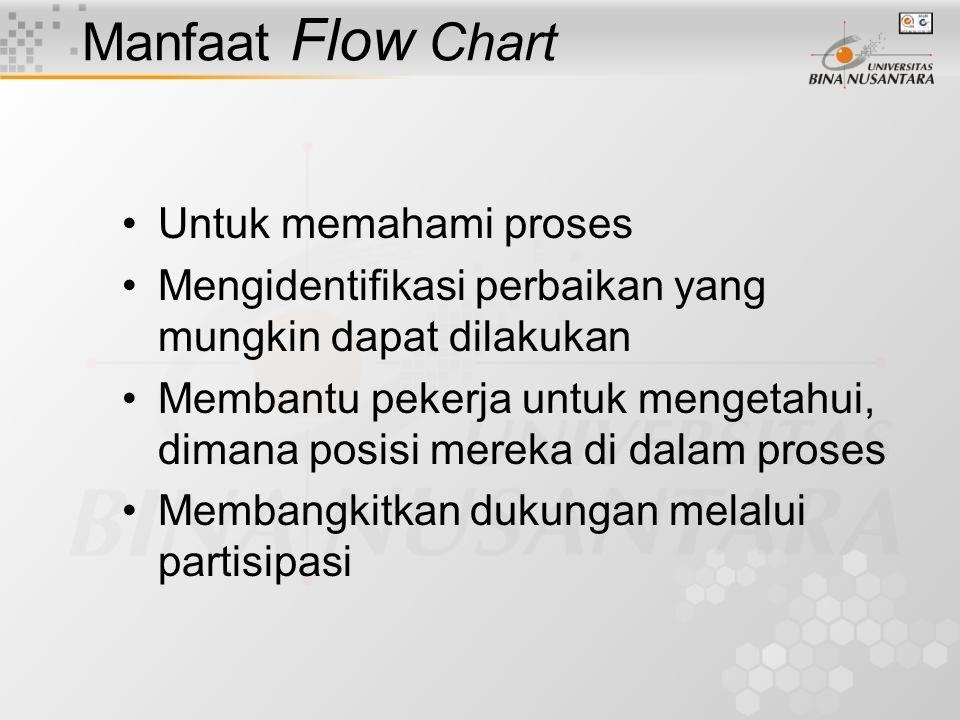 Manfaat Flow Chart Untuk memahami proses Mengidentifikasi perbaikan yang mungkin dapat dilakukan Membantu pekerja untuk mengetahui, dimana posisi mereka di dalam proses Membangkitkan dukungan melalui partisipasi
