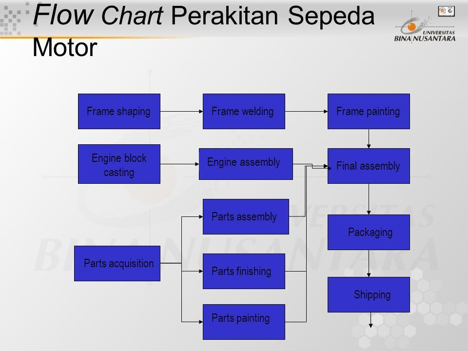 Manfaat Flow Chart Untuk memahami proses Mengidentifikasi perbaikan yang mungkin dapat dilakukan Membantu pekerja untuk mengetahui, dimana posisi mere