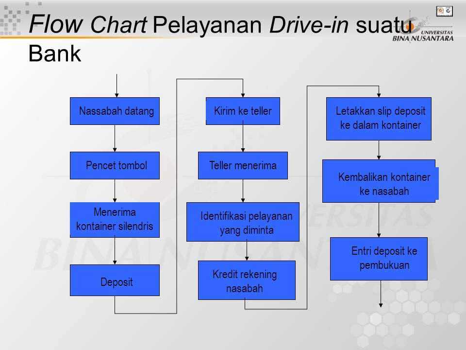 Flow Chart Pelayanan Drive-in suatu Bank Nassabah datang Pencet tombol Menerima kontainer silendris Deposit Kirim ke teller Teller menerima Identifikasi pelayanan yang diminta Kredit rekening nasabah Letakkan slip deposit ke dalam kontainer Kembalikan kontainer ke nasabah Entri deposit ke pembukuan