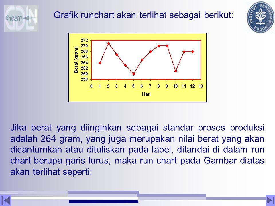Grafik runchart akan terlihat sebagai berikut: Jika berat yang diinginkan sebagai standar proses produksi adalah 264 gram, yang juga merupakan nilai b