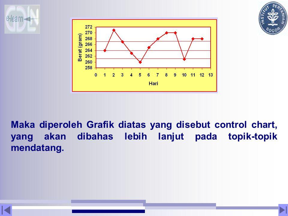 Maka diperoleh Grafik diatas yang disebut control chart, yang akan dibahas lebih lanjut pada topik-topik mendatang.