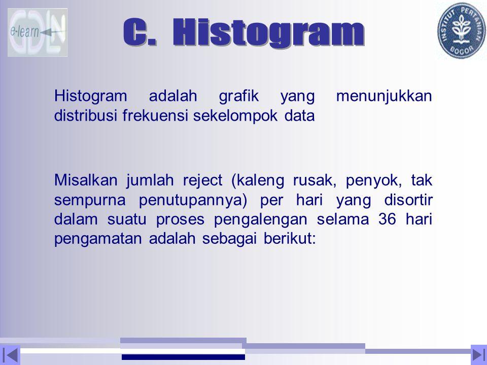 Histogram adalah grafik yang menunjukkan distribusi frekuensi sekelompok data Misalkan jumlah reject (kaleng rusak, penyok, tak sempurna penutupannya)