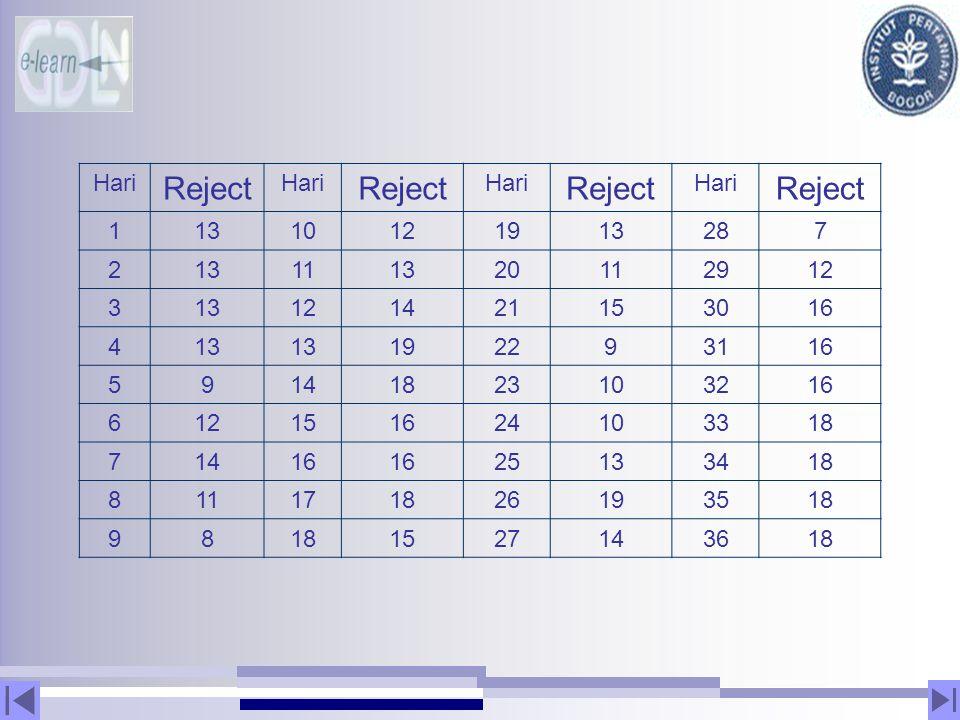 Hari Reject Hari Reject Hari Reject Hari Reject 11310121913287 213111320112912 313121421153016 413 192293116 59141823103216 612151624103318 71416 2513