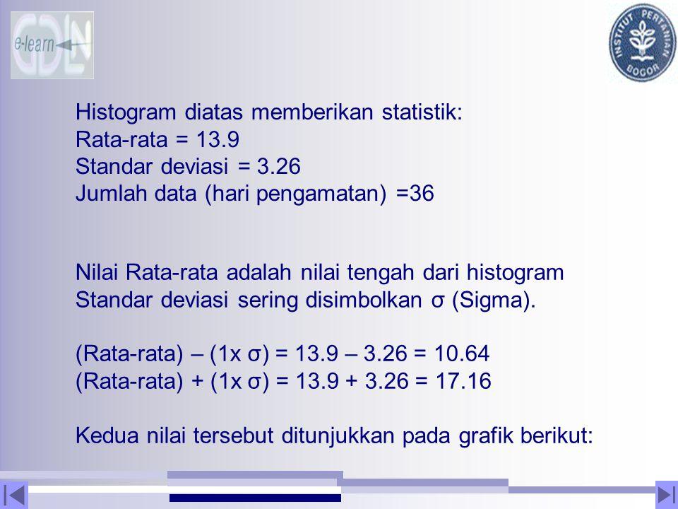 Histogram diatas memberikan statistik: Rata-rata = 13.9 Standar deviasi = 3.26 Jumlah data (hari pengamatan) =36 Nilai Rata-rata adalah nilai tengah d