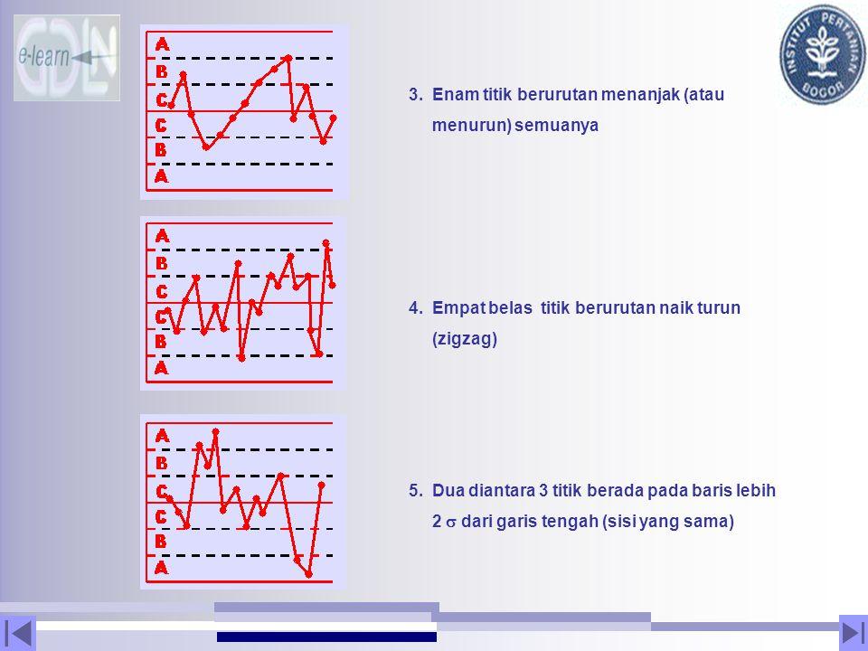 3. Enam titik berurutan menanjak (atau menurun) semuanya 4. Empat belas titik berurutan naik turun (zigzag) 5. Dua diantara 3 titik berada pada baris
