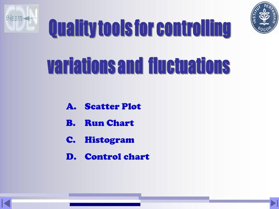 A. Scatter Plot B. Run Chart C. Histogram D. Control chart