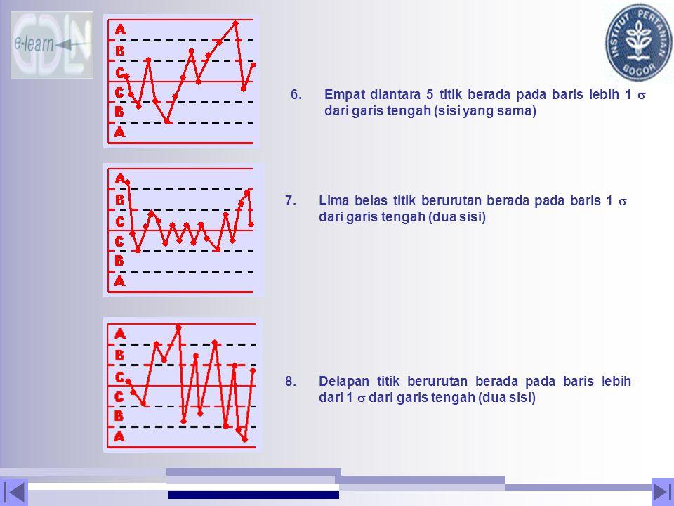 6.Empat diantara 5 titik berada pada baris lebih 1  dari garis tengah (sisi yang sama) 7.Lima belas titik berurutan berada pada baris 1  dari garis