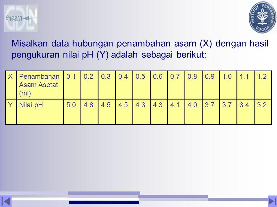 Misalkan data hubungan penambahan asam (X) dengan hasil pengukuran nilai pH (Y) adalah sebagai berikut: XPenambahan Asam Asetat (ml) 0.10.20.30.40.50.