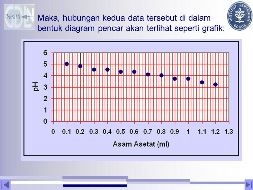 Maka, hubungan kedua data tersebut di dalam bentuk diagram pencar akan terlihat seperti grafik: