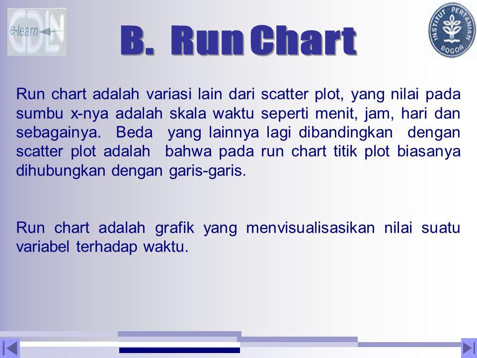 Run chart adalah variasi lain dari scatter plot, yang nilai pada sumbu x-nya adalah skala waktu seperti menit, jam, hari dan sebagainya. Beda yang lai