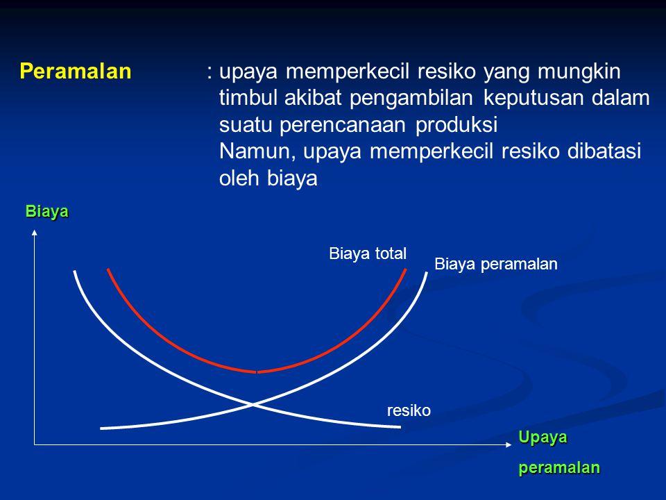 Metode peramalan Model kwalitatif Model kwantitatif Time series kausal smoothing regresi ekonomimetri Regresi multivariate Moving average Exponential smoothing