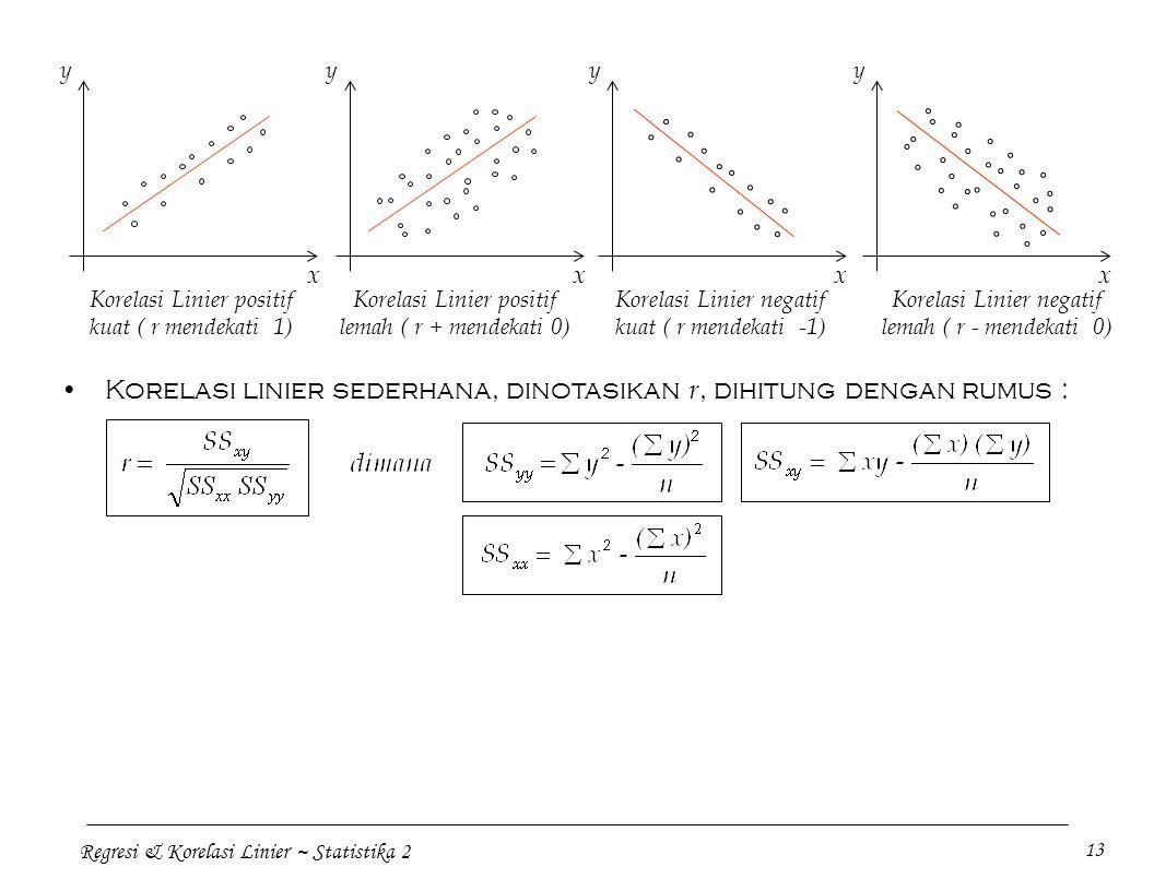 Regresi & Korelasi Linier ~ Statistika 2 13 Korelasi Linier positif kuat ( r mendekati 1) Korelasi linier sederhana, dinotasikan r, dihitung dengan rumus : x y x y x y x y Korelasi Linier positif lemah ( r + mendekati 0) Korelasi Linier negatif kuat ( r mendekati -1) Korelasi Linier negatif lemah ( r - mendekati 0)