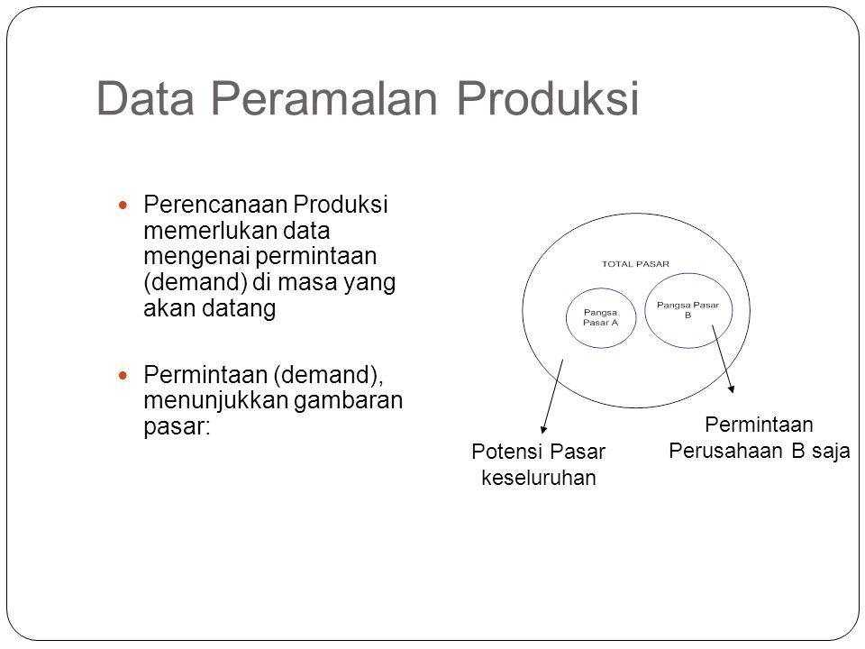 Data Peramalan Produksi Perencanaan Produksi memerlukan data mengenai permintaan (demand) di masa yang akan datang Permintaan (demand), menunjukkan ga