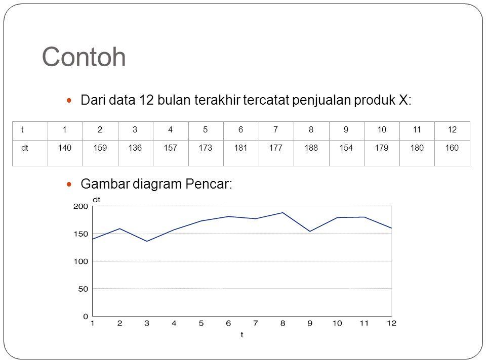 Contoh Dari data 12 bulan terakhir tercatat penjualan produk X: Gambar diagram Pencar: t123456789101112 dt140159136157173181177188154179180160