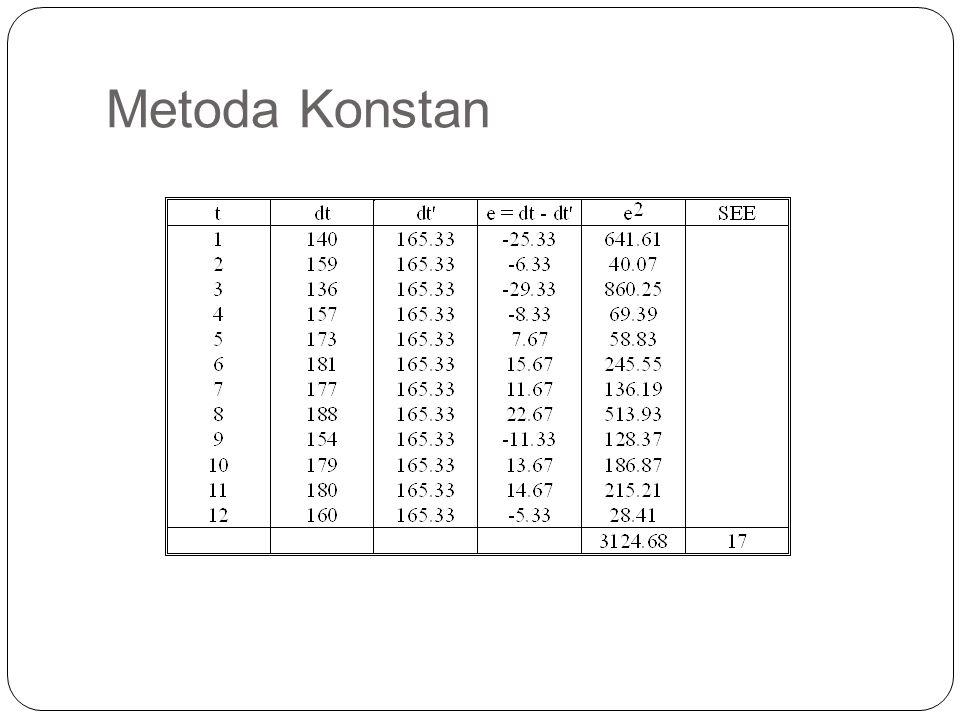 Metoda Konstan