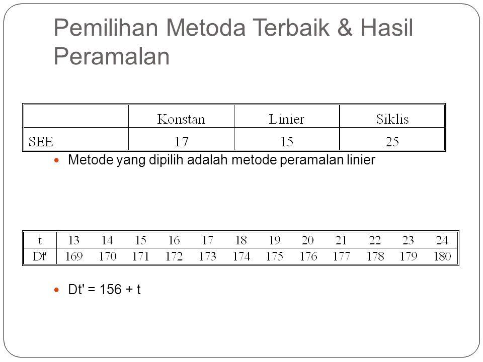 Pemilihan Metoda Terbaik & Hasil Peramalan Metode yang dipilih adalah metode peramalan linier Dt' = 156 + t
