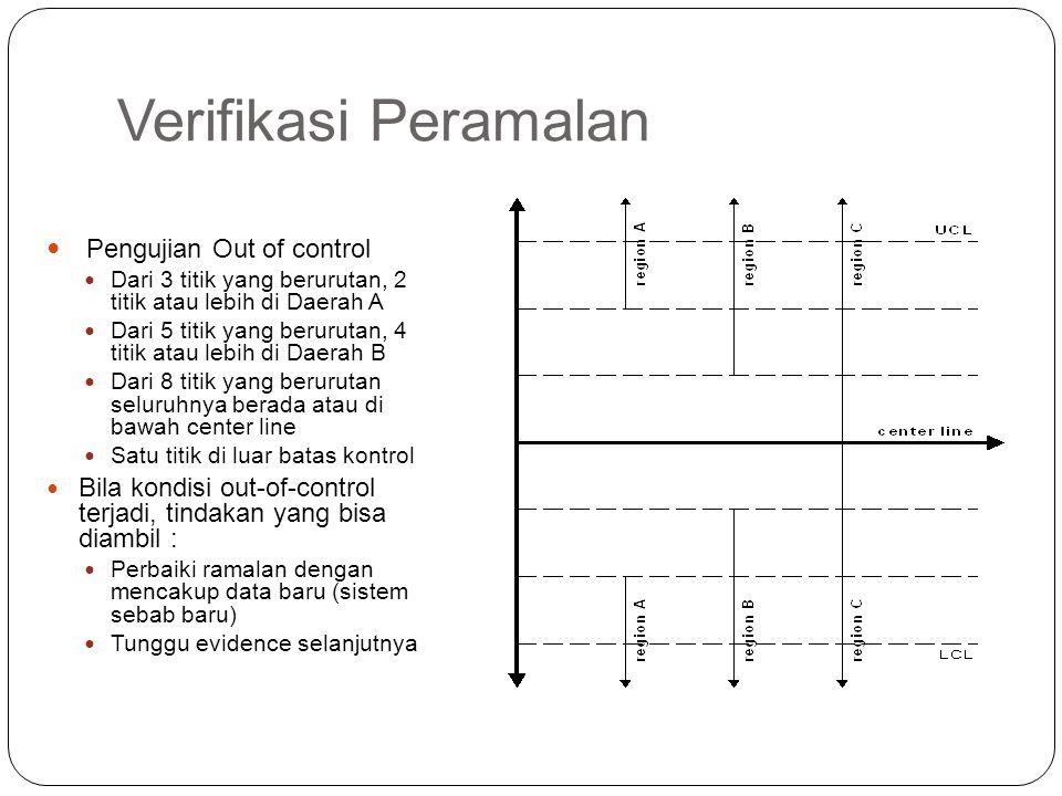 Verifikasi Peramalan Pengujian Out of control Dari 3 titik yang berurutan, 2 titik atau lebih di Daerah A Dari 5 titik yang berurutan, 4 titik atau le