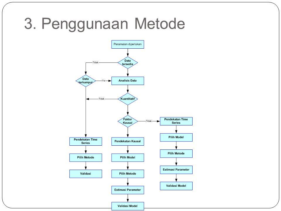 3. Penggunaan Metode