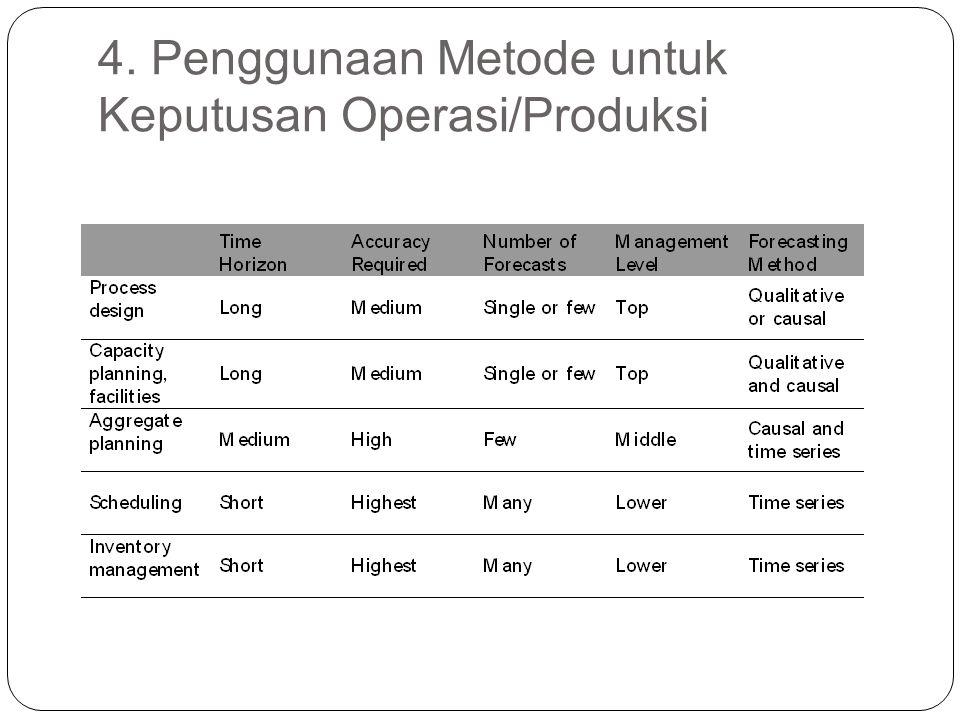 4. Penggunaan Metode untuk Keputusan Operasi/Produksi