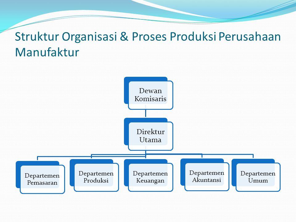 Struktur Organisasi & Proses Produksi Perusahaan Manufaktur Dewan Komisaris Direktur Utama Departemen Pemasaran Departemen Produksi Departemen Keuangan Departemen Akuntansi Departemen Umum