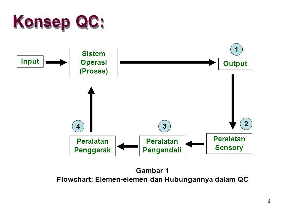 4 Input Sistem Operasi (Proses) Output Peralatan Penggerak Peralatan Pengendali Peralatan Sensory Gambar 1 Flowchart: Elemen-elemen dan Hubungannya dalam QC 1 2 34 Konsep QC: