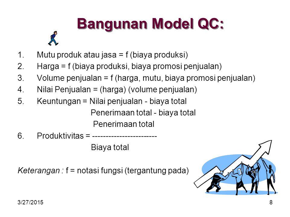 3/27/20158 Bangunan Model QC: 1.Mutu produk atau jasa = f (biaya produksi) 2.Harga = f (biaya produksi, biaya promosi penjualan) 3.Volume penjualan = f (harga, mutu, biaya promosi penjualan) 4.Nilai Penjualan = (harga) (volume penjualan) 5.Keuntungan = Nilai penjualan - biaya total Penerimaan total - biaya total Penerimaan total 6.Produktivitas = ------------------------ Biaya total Keterangan : f = notasi fungsi (tergantung pada)