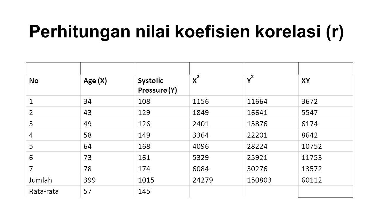 Perhitungan nilai koefisien korelasi (r) NoAge (X)Systolic Pressure (Y) X2X2 Y2Y2 XY 1341081156116643672 2431291849166415547 3491262401158766174 45814