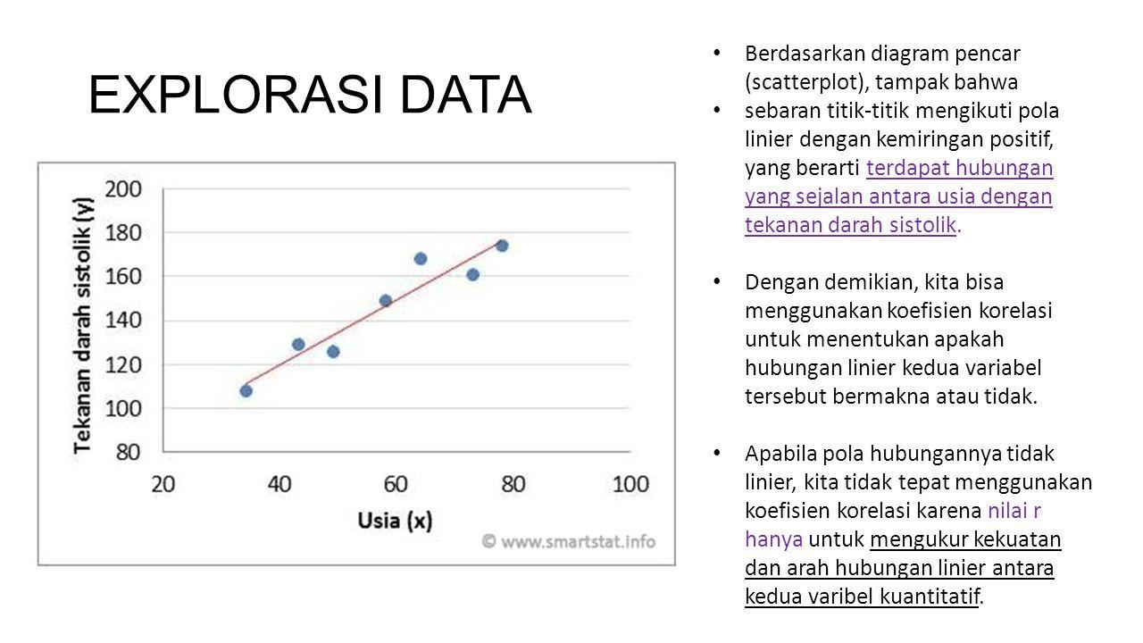 EXPLORASI DATA Berdasarkan diagram pencar (scatterplot), tampak bahwa sebaran titik-titik mengikuti pola linier dengan kemiringan positif, yang berart