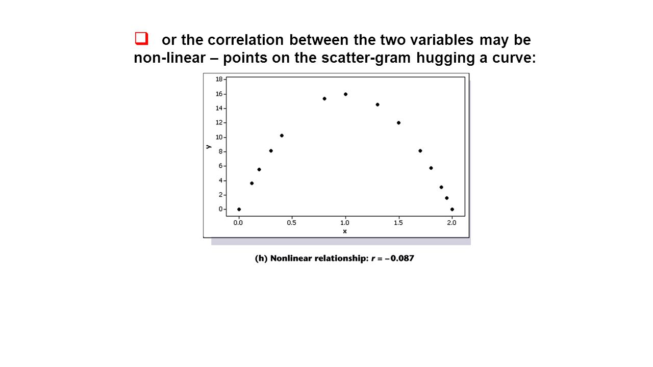  or the correlation between the two variables may be non-linear – points on the scatter-gram hugging a curve: