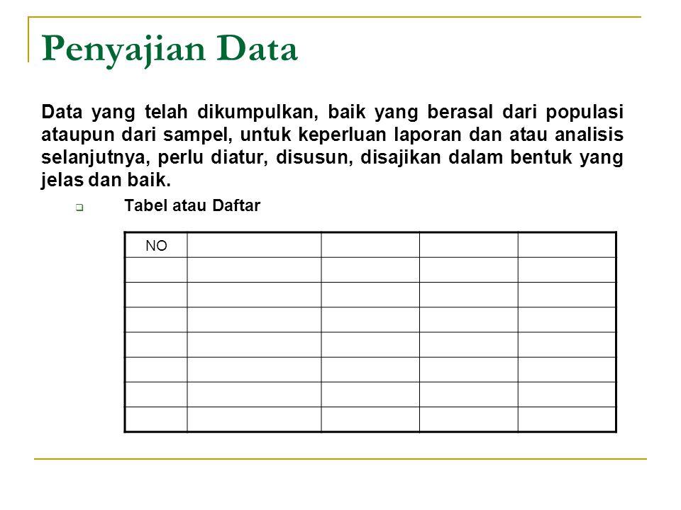 Penyajian Data Data yang telah dikumpulkan, baik yang berasal dari populasi ataupun dari sampel, untuk keperluan laporan dan atau analisis selanjutnya