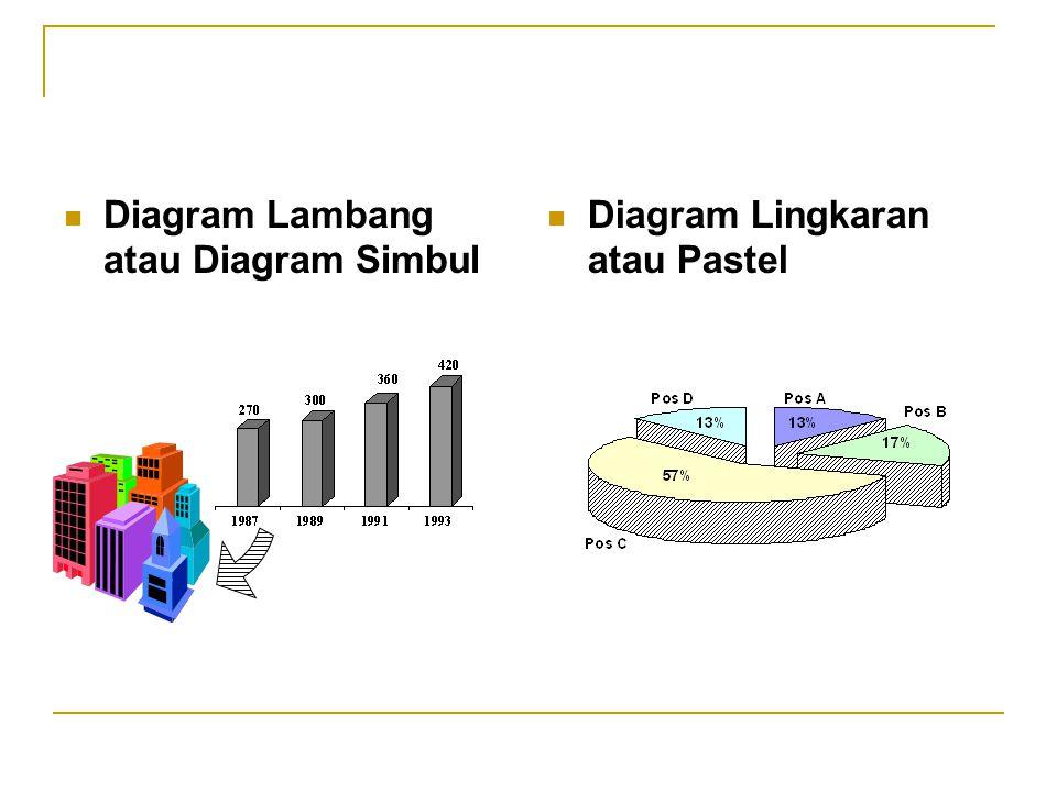 Diagram Lambang atau Diagram Simbul Diagram Lingkaran atau Pastel