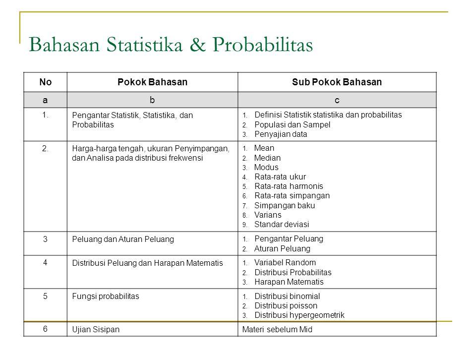 Bahasan Statistika & Probabilitas NoPokok BahasanSub Pokok Bahasan abc 1.Pengantar Statistik, Statistika, dan Probabilitas 1. Definisi Statistik stati