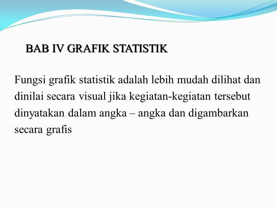 BAB IV GRAFIK STATISTIK Fungsi grafik statistik adalah lebih mudah dilihat dan dinilai secara visual jika kegiatan-kegiatan tersebut dinyatakan dalam