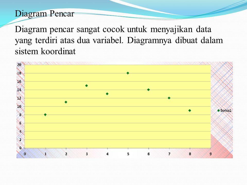 Diagram pencar sangat cocok untuk menyajikan data yang terdiri atas dua variabel. Diagramnya dibuat dalam sistem koordinat,,,,,,, Diagram Pencar