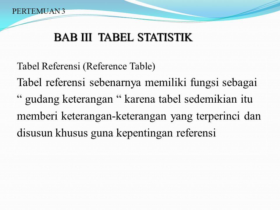 """BAB III TABEL STATISTIK Tabel Referensi (Reference Table) Tabel referensi sebenarnya memiliki fungsi sebagai """" gudang keterangan """" karena tabel sedemi"""